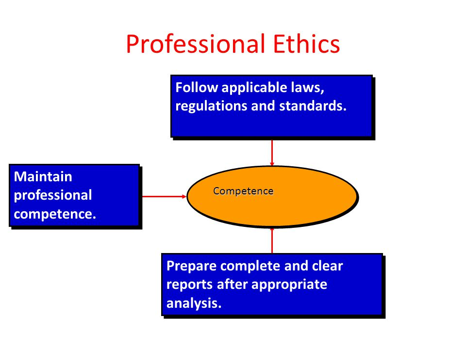 Professional Ethics Follow applicable laws, regulations and standards.