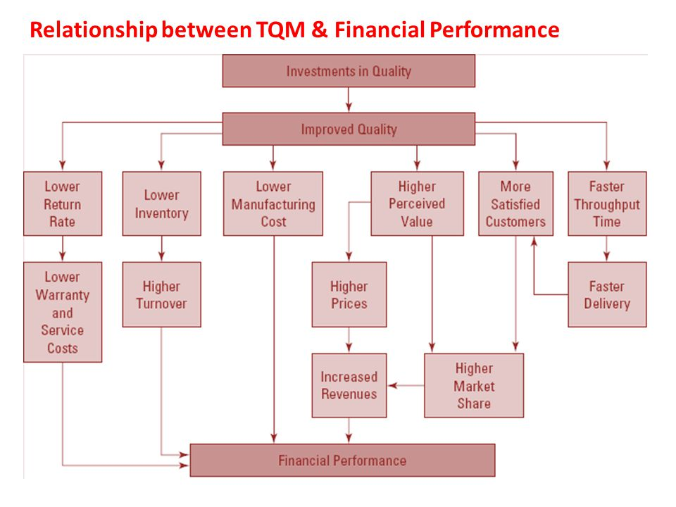Relationship between TQM & Financial Performance