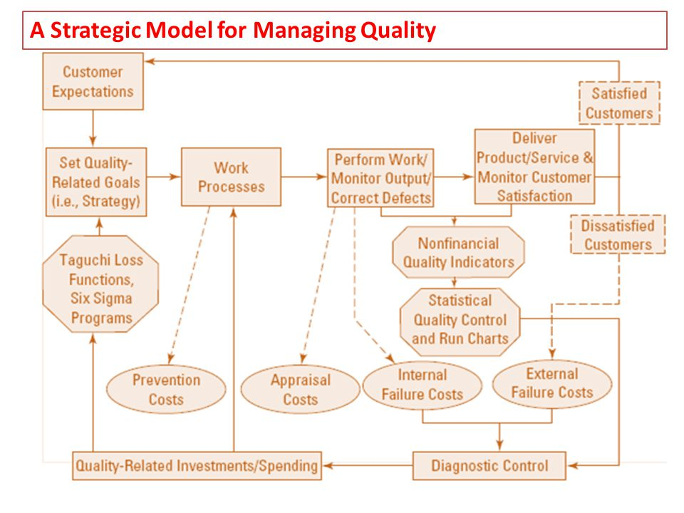A Strategic Model for Managing Quality