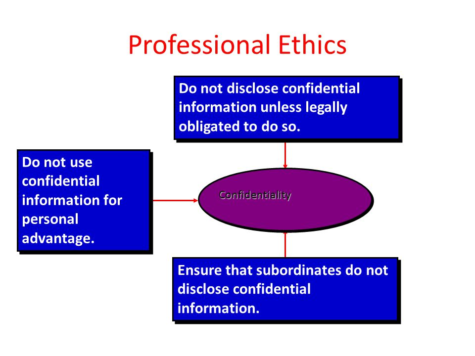Professional Ethics Do not disclose confidential information unless legally obligated to do so.