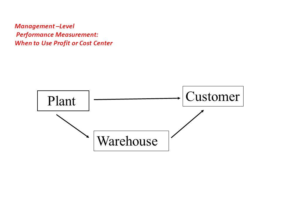 Customer Plant Warehouse Management –Level