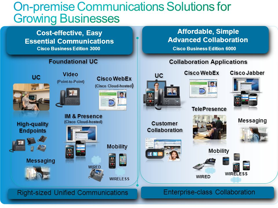 Essential Communications Affordable, Simple Advanced Collaboration