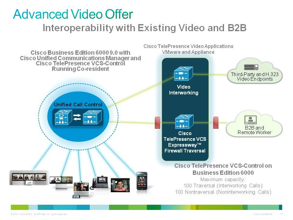 Advanced Video Offer
