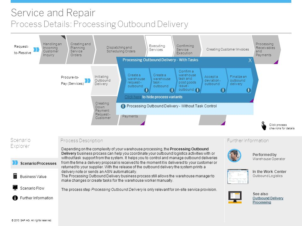Service and Repair Process Details: Processing Outbound Delivery