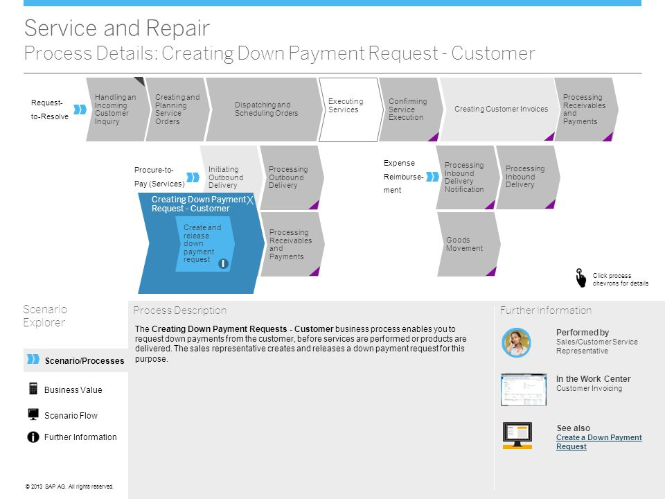 Service and Repair Process Details: Creating Down Payment Request - Customer