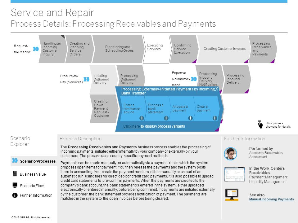 Service and Repair Process Details: Processing Receivables and Payments