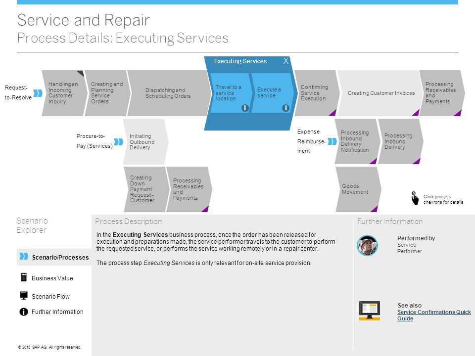 Service and Repair Process Details: Executing Services