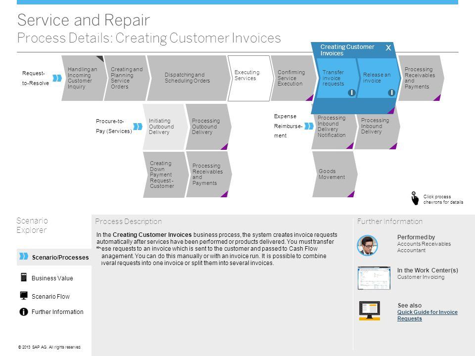 Service and Repair Process Details: Creating Customer Invoices