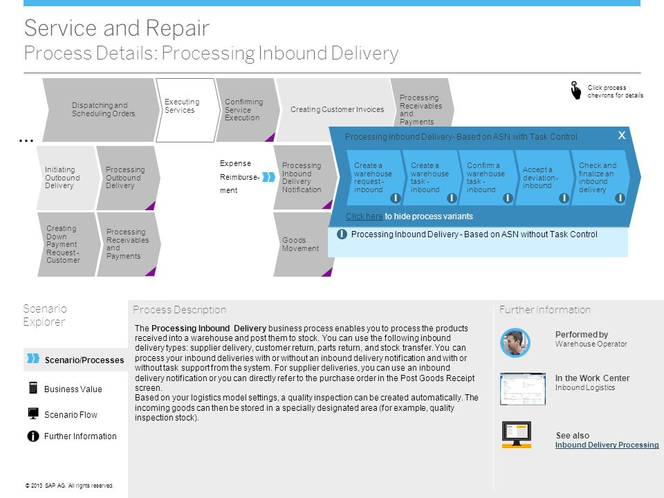 Service and Repair Process Details: Processing Inbound Delivery