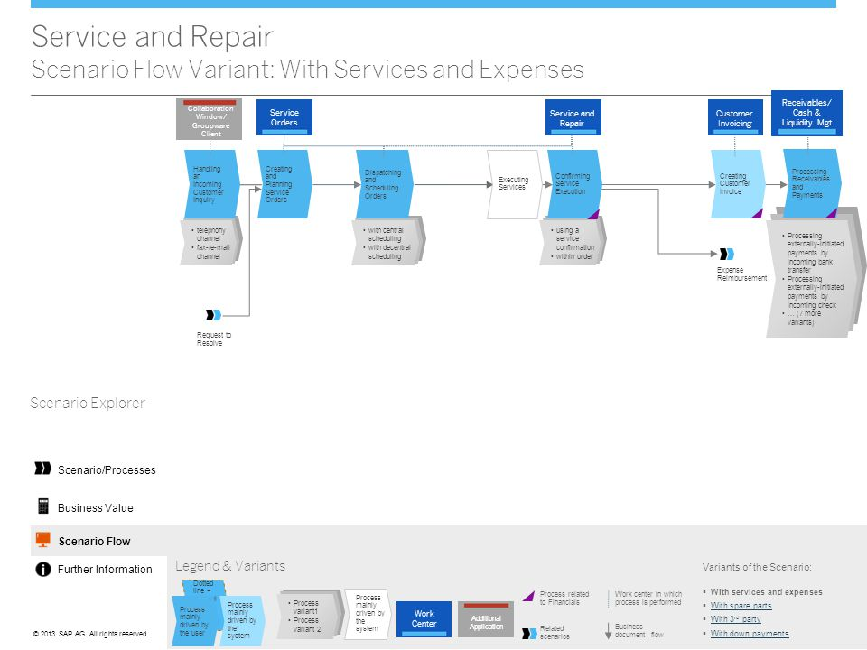 Service and Repair Scenario Flow Variant: With Services and Expenses
