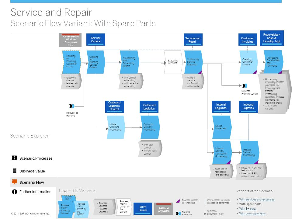 Service and Repair Scenario Flow Variant: With Spare Parts