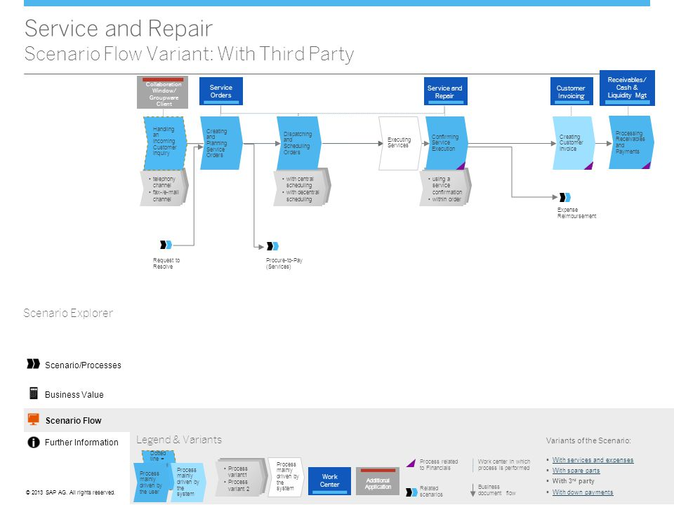 Service and Repair Scenario Flow Variant: With Third Party