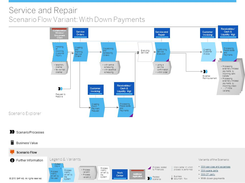 Service and Repair Scenario Flow Variant: With Down Payments