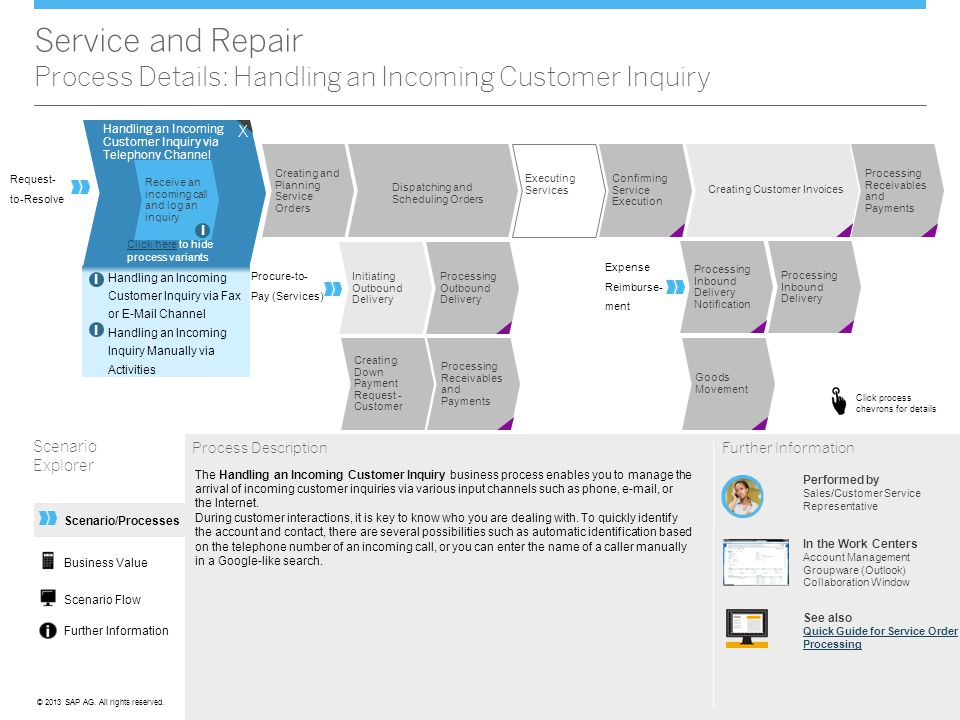 Service and Repair Process Details: Handling an Incoming Customer Inquiry