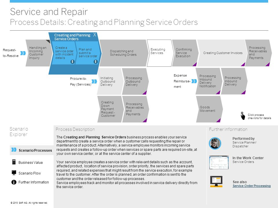 Service and Repair Process Details: Creating and Planning Service Orders