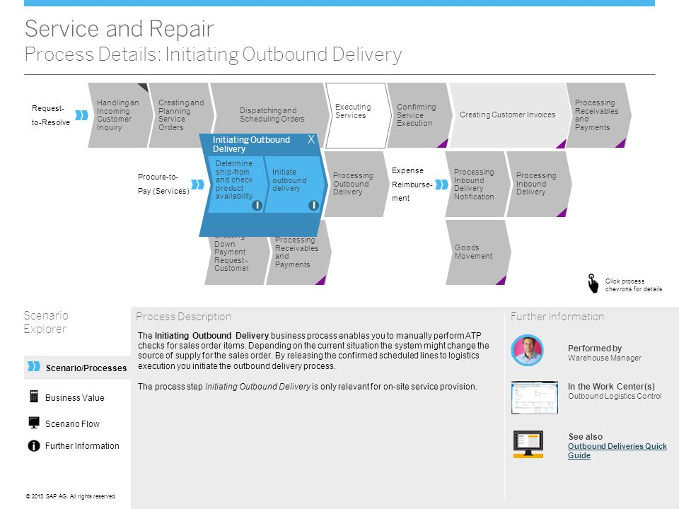 Service and Repair Process Details: Initiating Outbound Delivery