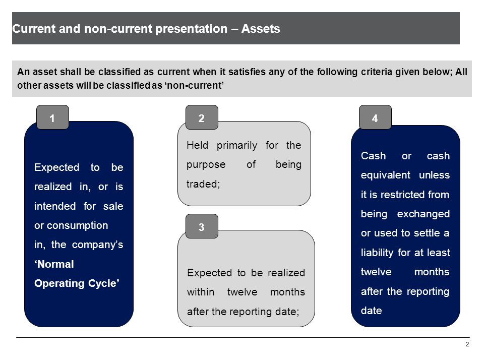 Current and non-current presentation – Assets