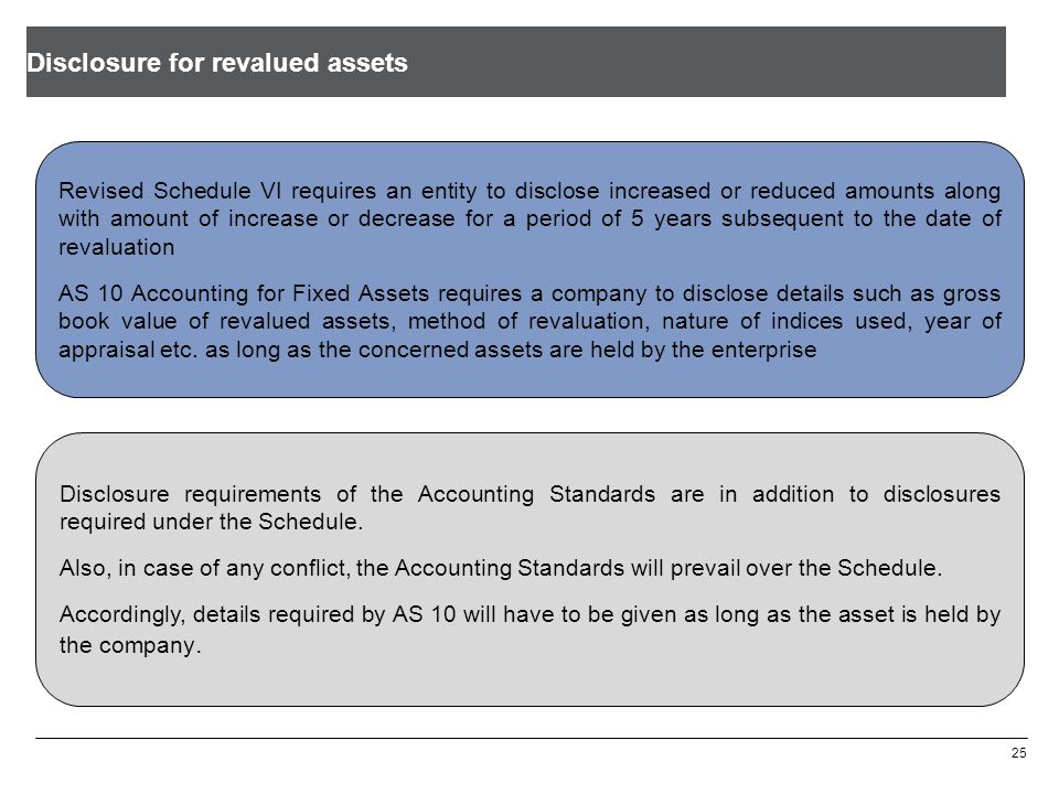 Disclosure for revalued assets