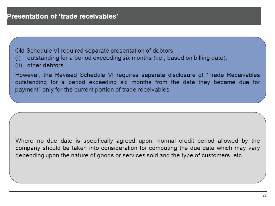 Presentation of 'trade receivables'
