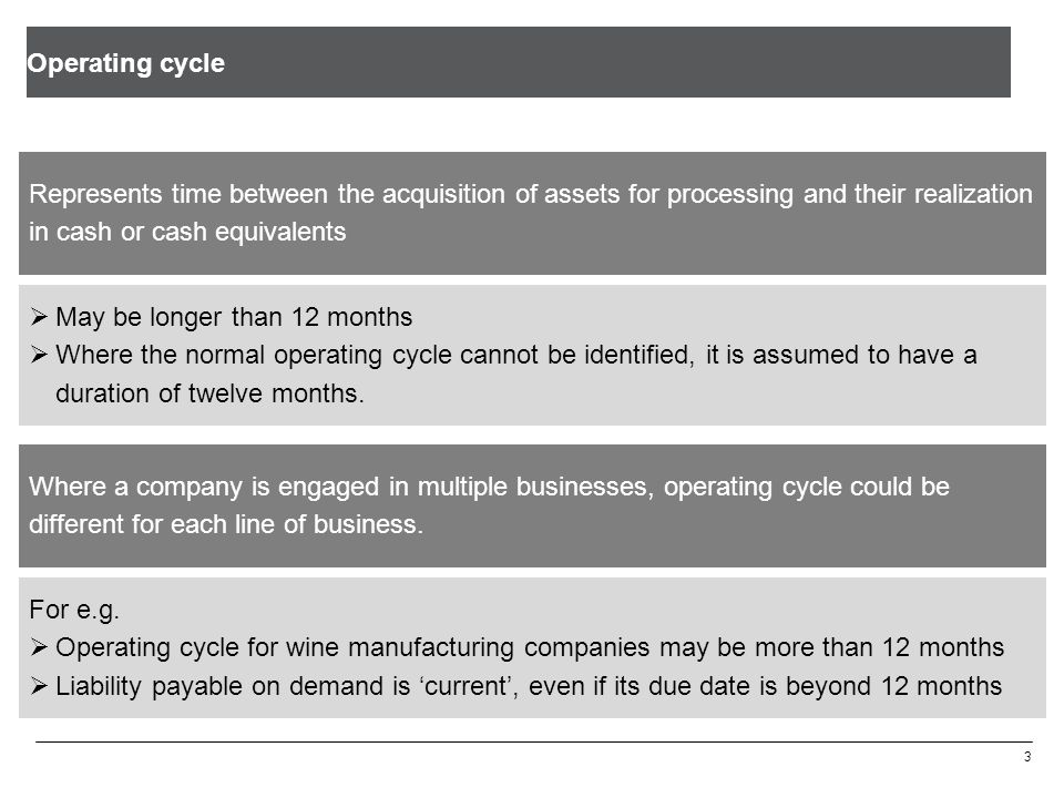 Operating cycle Represents time between the acquisition of assets for processing and their realization in cash or cash equivalents.
