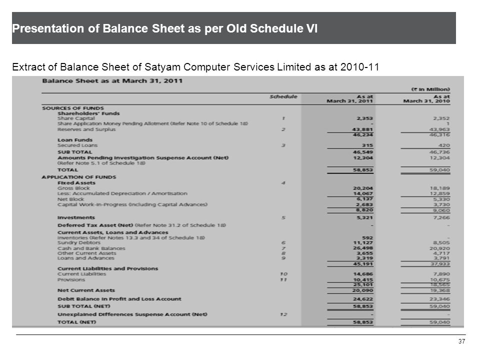 Disclosure of Share Capital as per Old Schedule VI