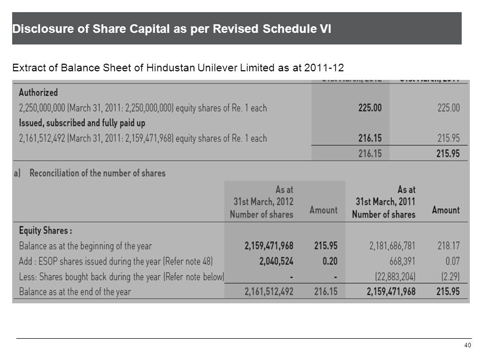 Disclosure of Share Capital as per Revised Schedule VI