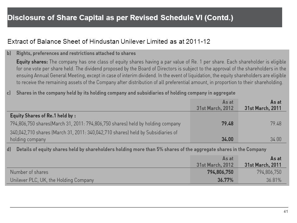 Disclosure of Share Capital as per Revised Schedule VI (Contd.)