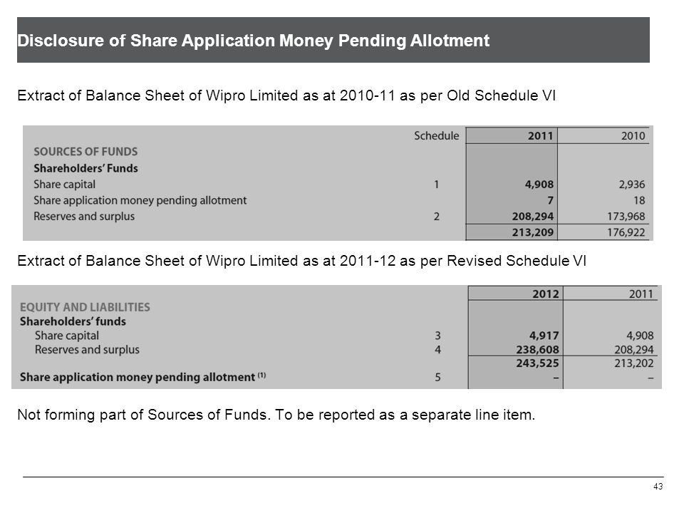 Disclosure of Share Application Money Pending Allotment