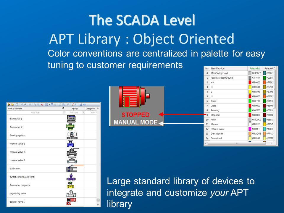 The SCADA Level APT Library : Object Oriented