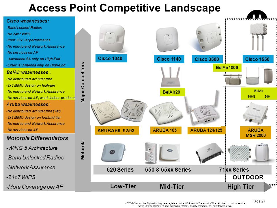 Access Point Competitive Landscape