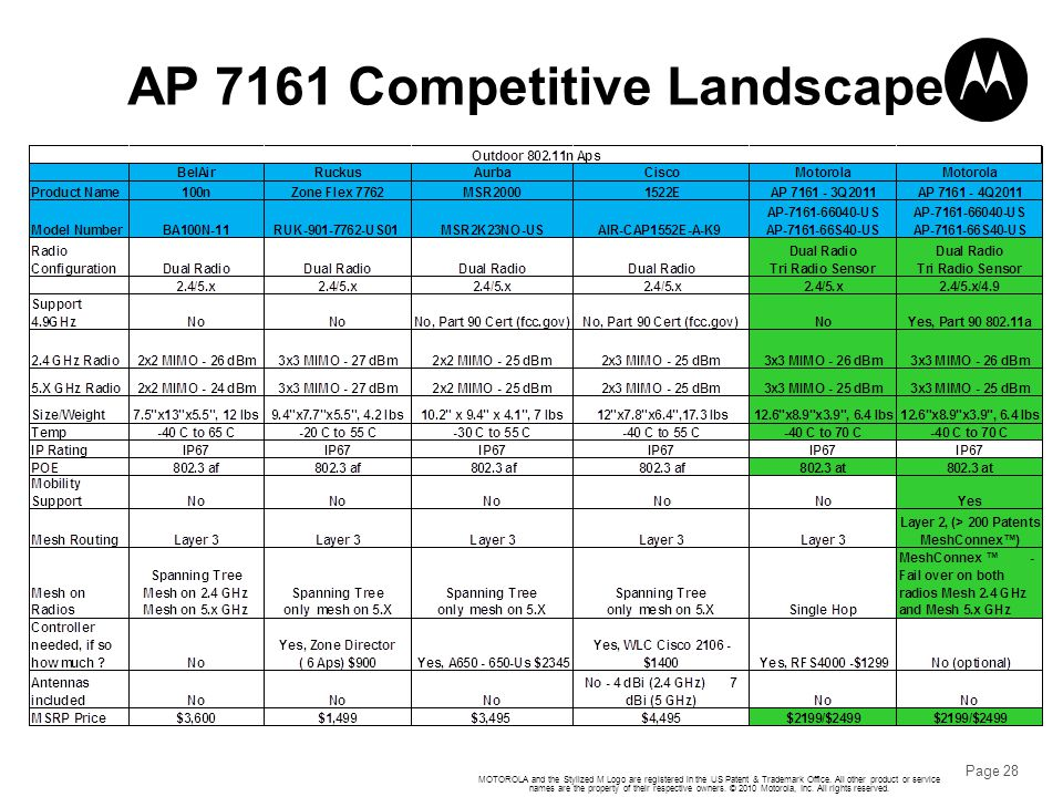 AP 7161 Competitive Landscape