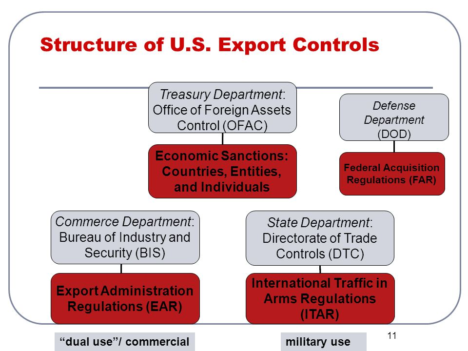 Structure of U.S. Export Controls