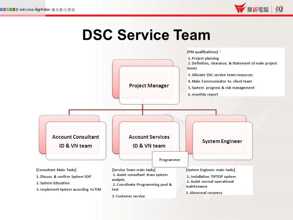 DSC Service Team 14 Project Manager Account Consultant ID & VN team