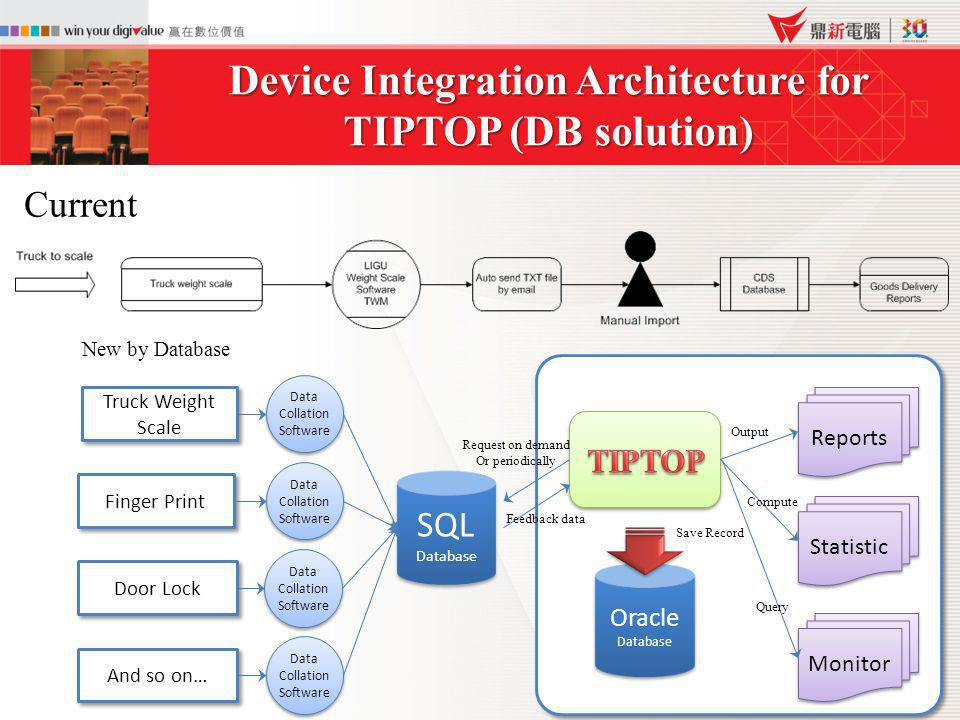 Device Integration Architecture for TIPTOP (DB solution)