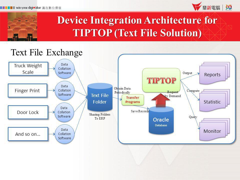 Device Integration Architecture for TIPTOP (Text File Solution)
