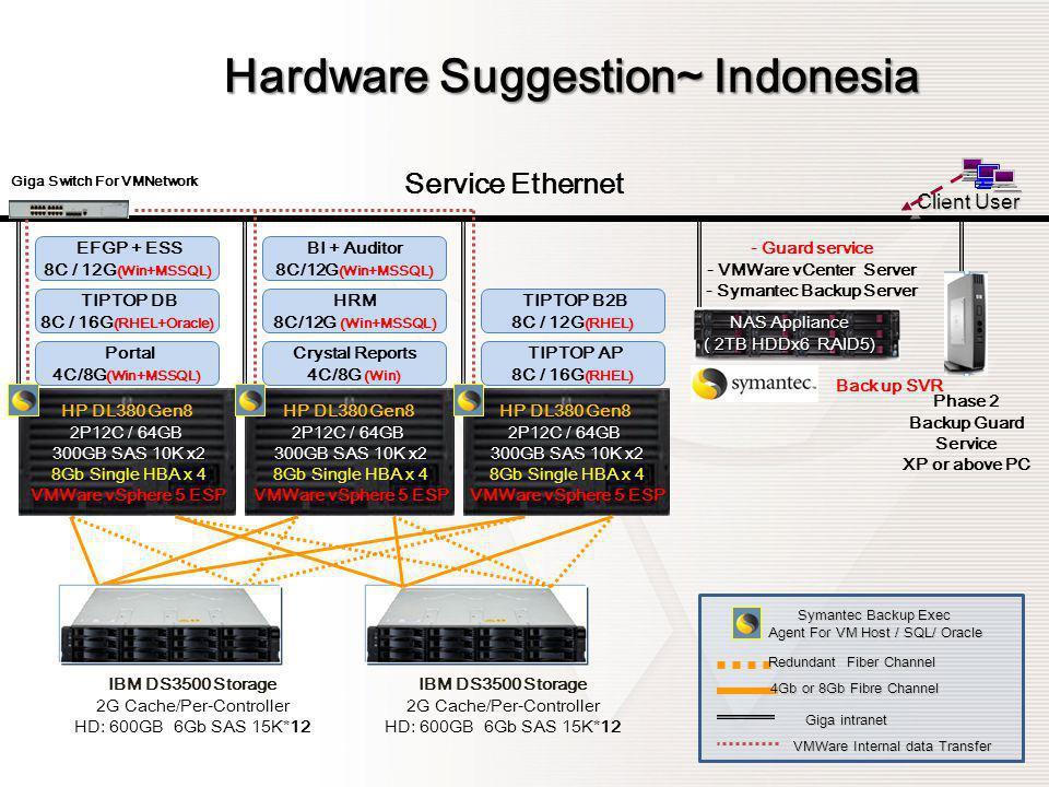 Hardware Suggestion~ Indonesia