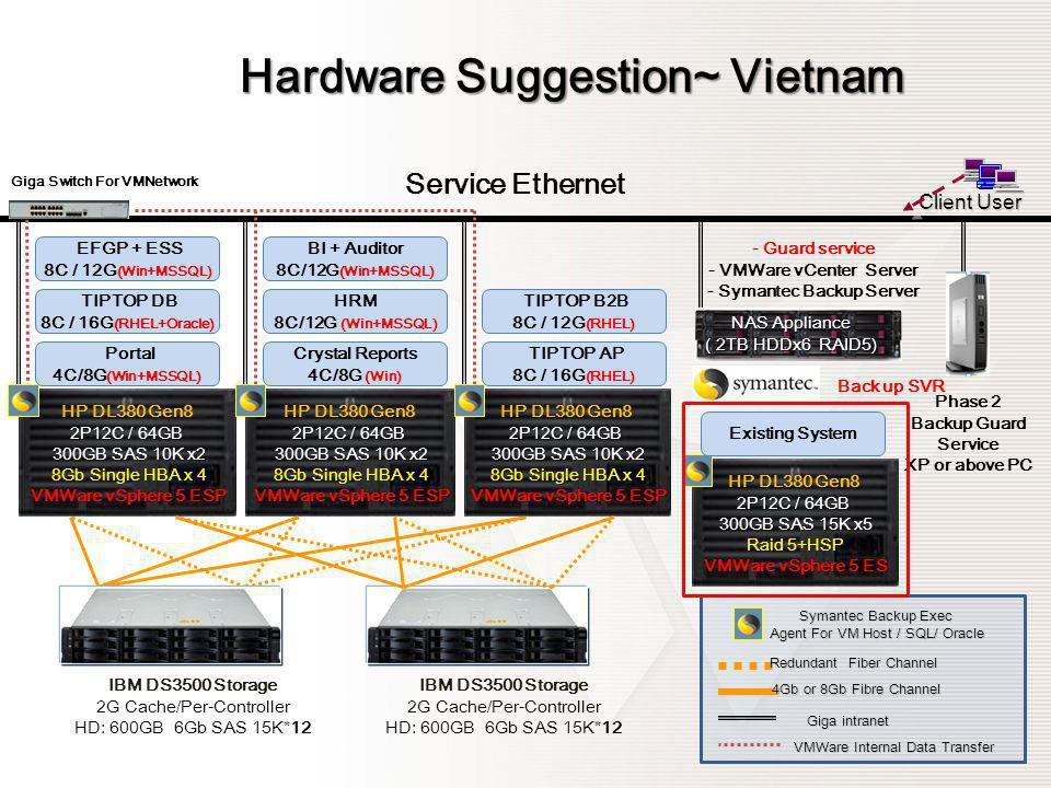 Hardware Suggestion~ Vietnam
