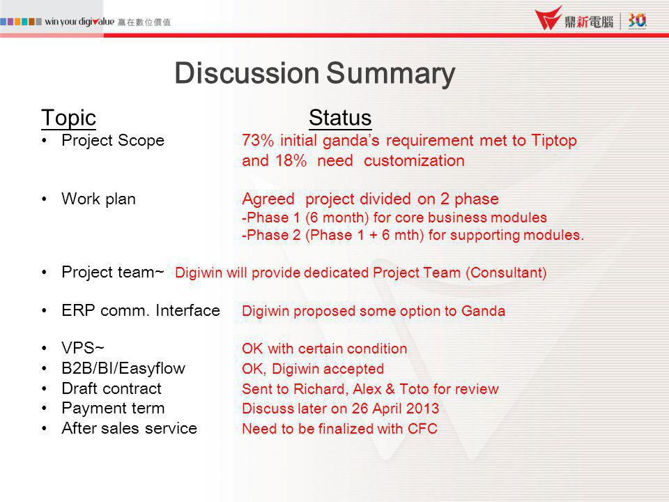 Discussion Summary Topic Status