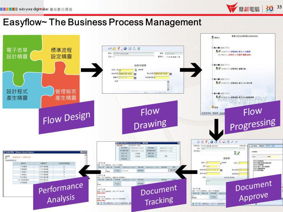 Flow Design Flow Drawing Flow Progressing