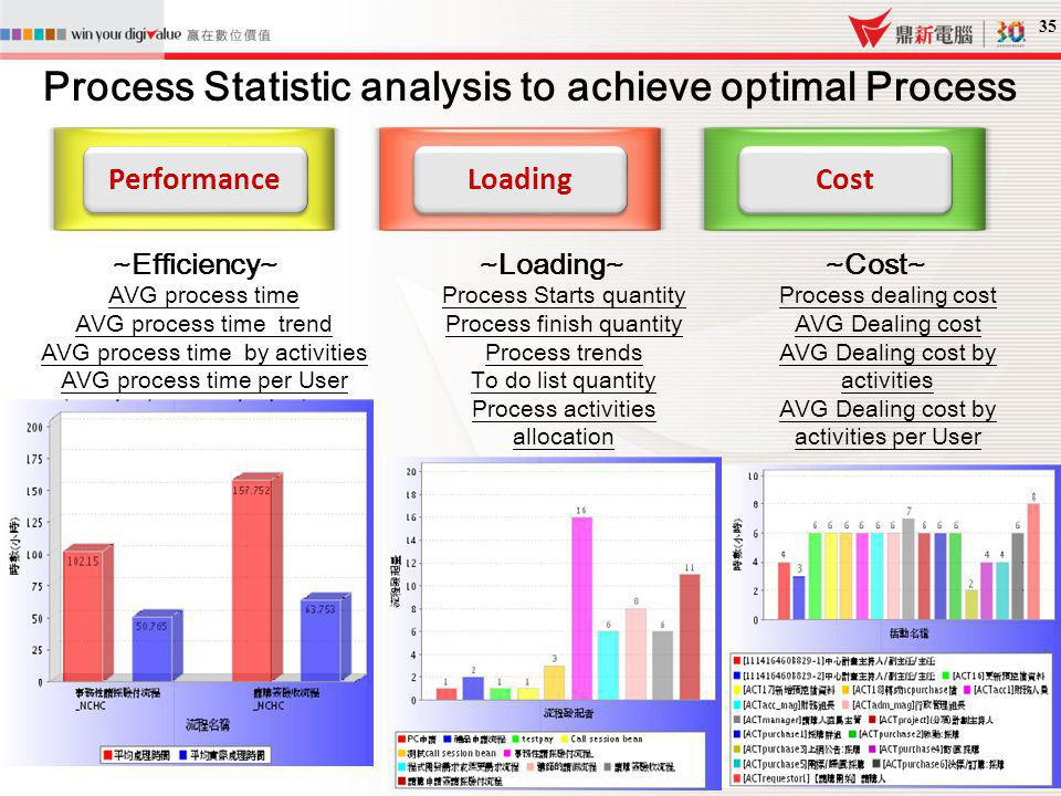 Process Statistic analysis to achieve optimal Process