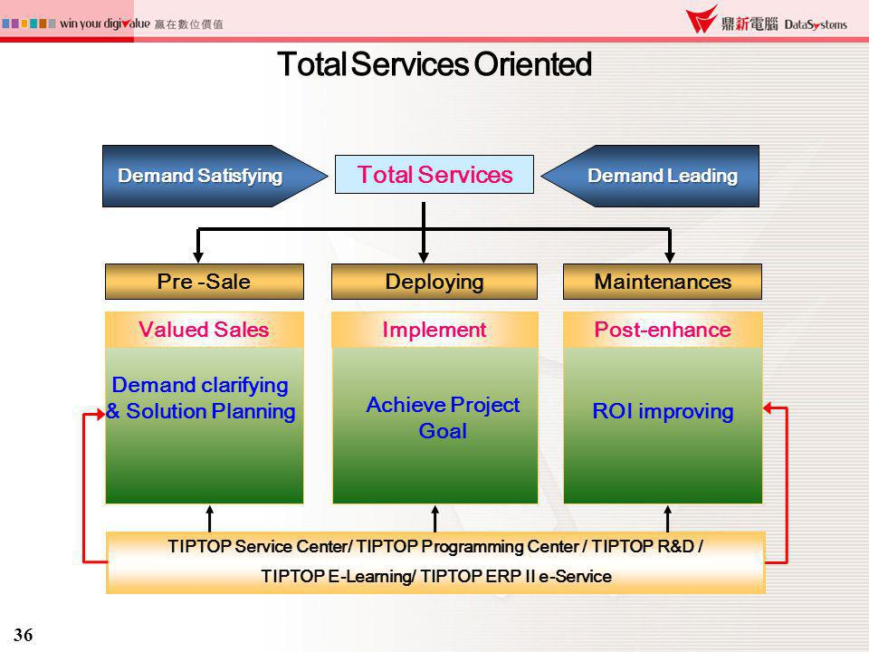 Total Services Oriented