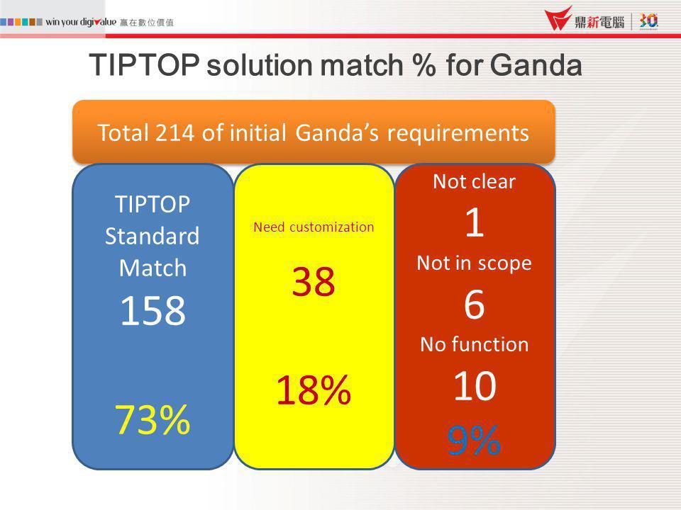 TIPTOP solution match % for Ganda