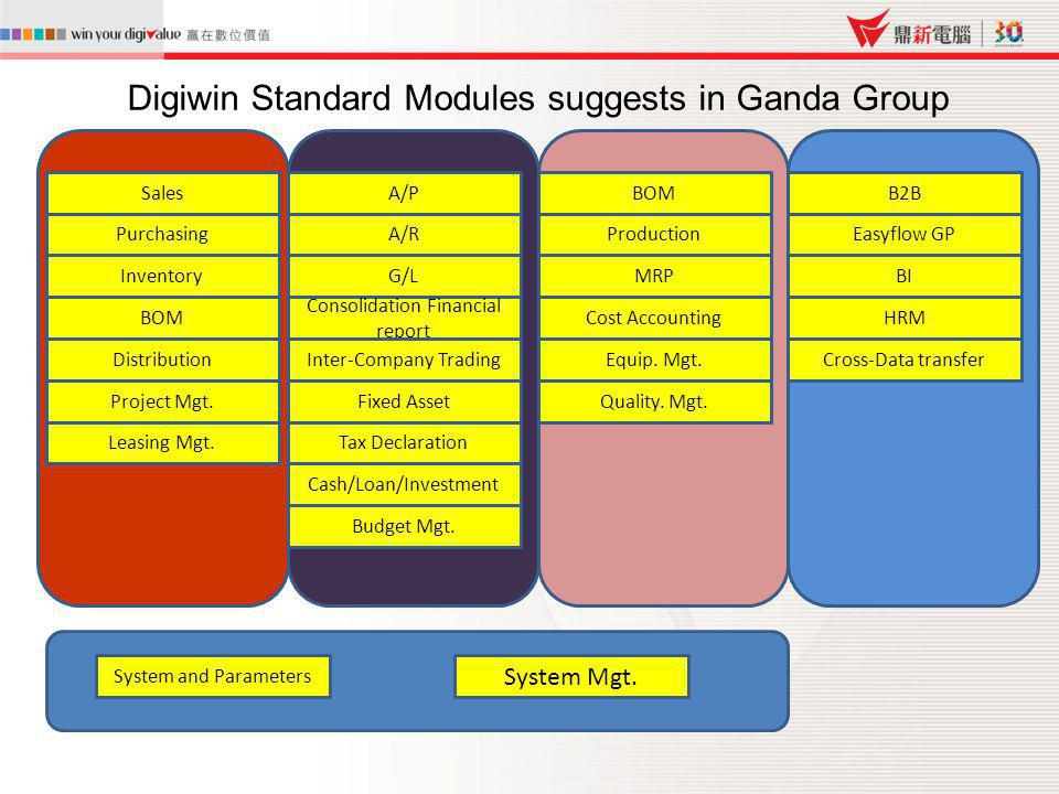 Digiwin Standard Modules suggests in Ganda Group