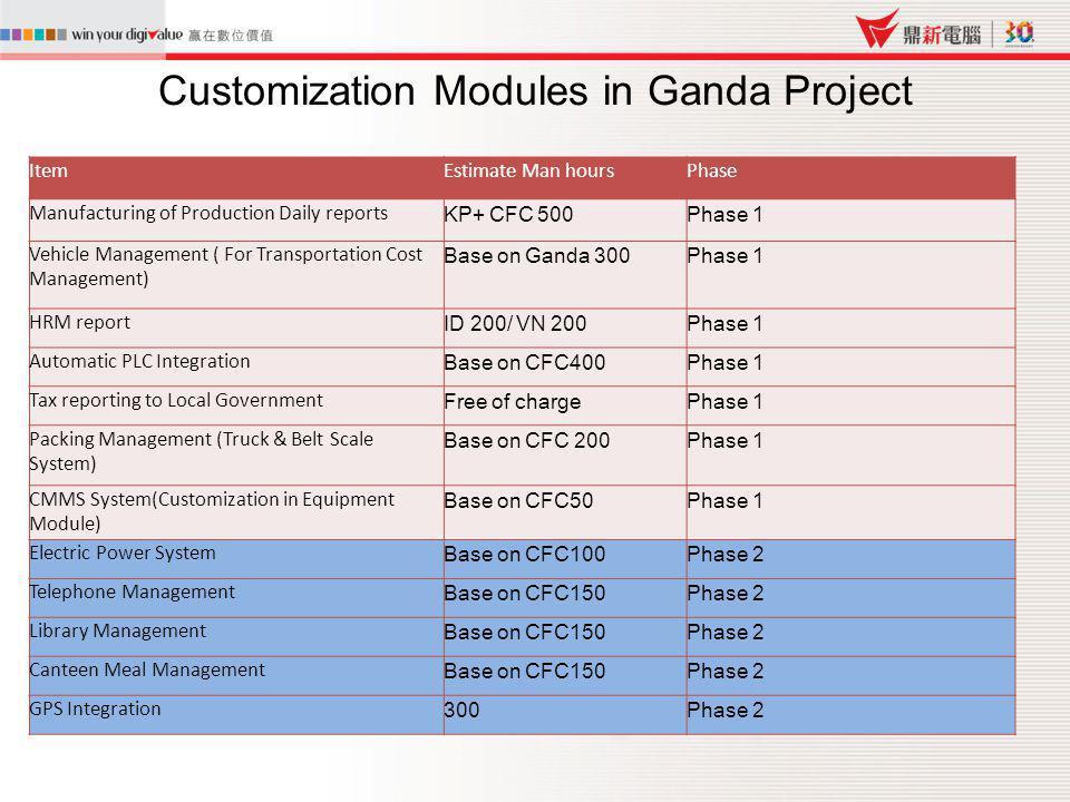 Customization Modules in Ganda Project