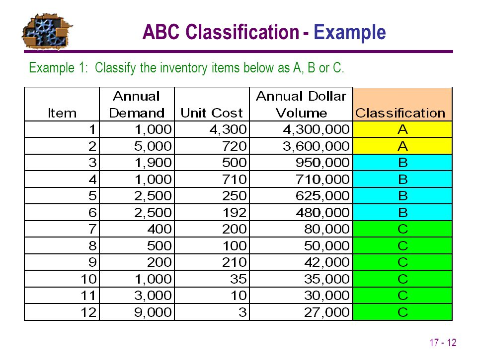 ABC Classification - Example