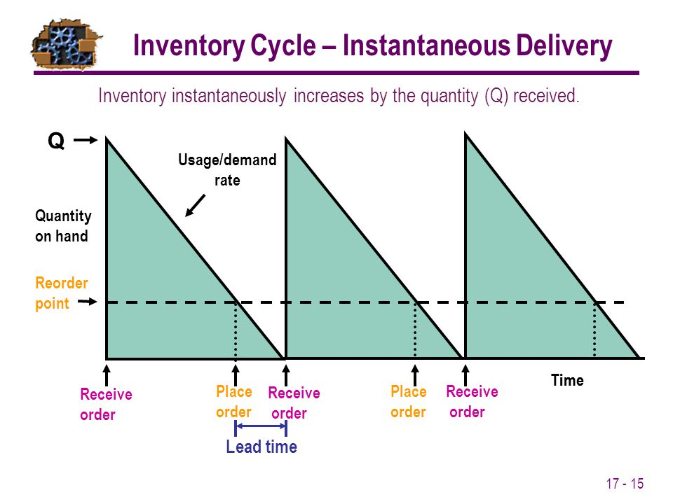 Inventory Cycle – Instantaneous Delivery