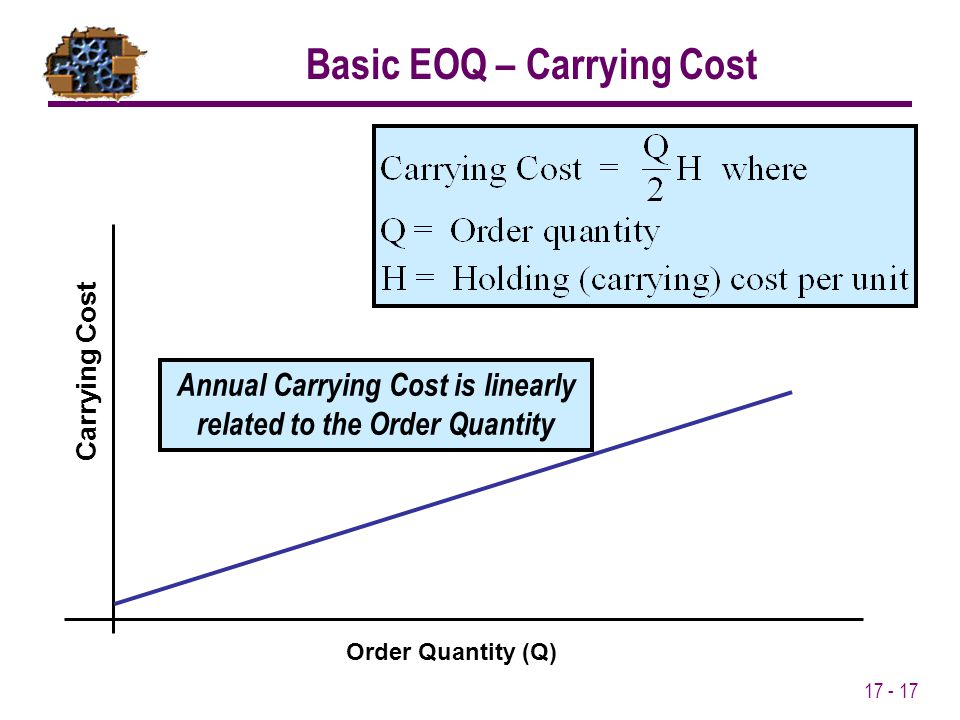 Basic EOQ – Carrying Cost