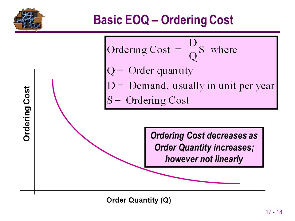 Basic EOQ – Ordering Cost