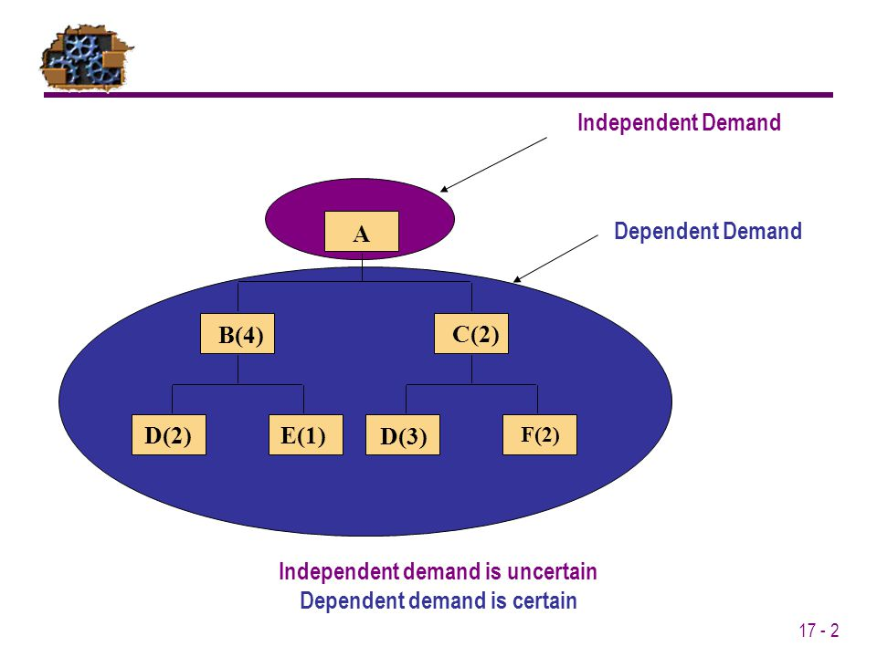 Independent demand is uncertain Dependent demand is certain