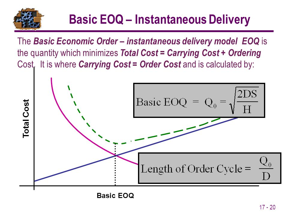 Basic EOQ – Instantaneous Delivery